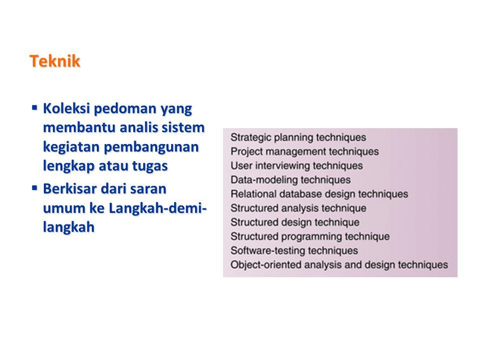 Teknik Koleksi pedoman yang membantu analis sistem kegiatan pembangunan lengkap atau tugas.