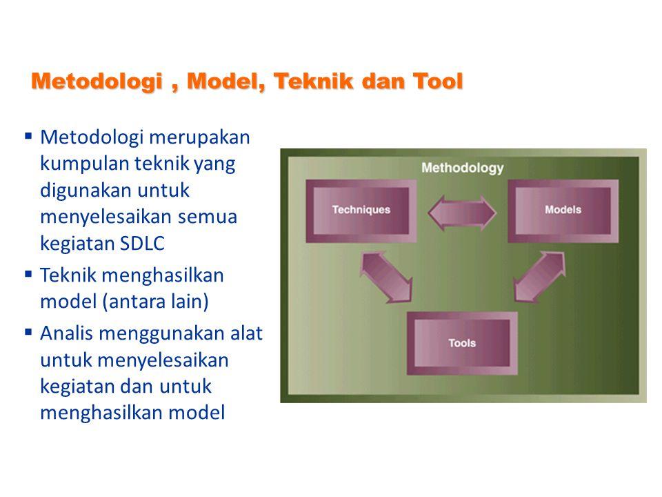 Metodologi , Model, Teknik dan Tool