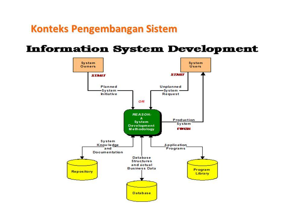 Konteks Pengembangan Sistem