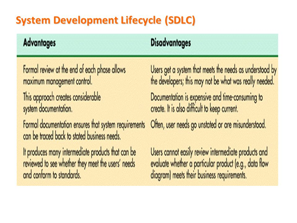 System Development Lifecycle (SDLC)