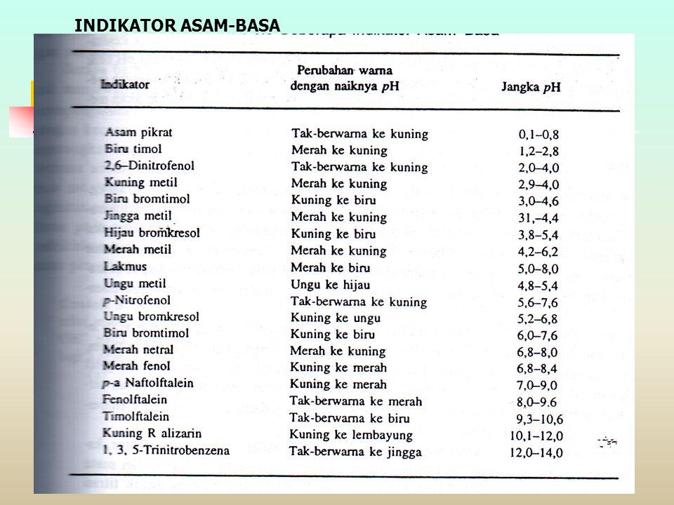 INDIKATOR ASAM-BASA
