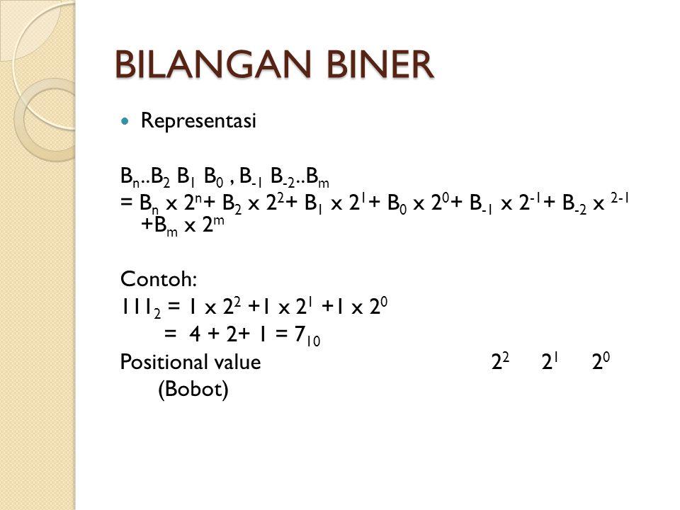 BILANGAN BINER Representasi Bn..B2 B1 B0 , B-1 B-2..Bm