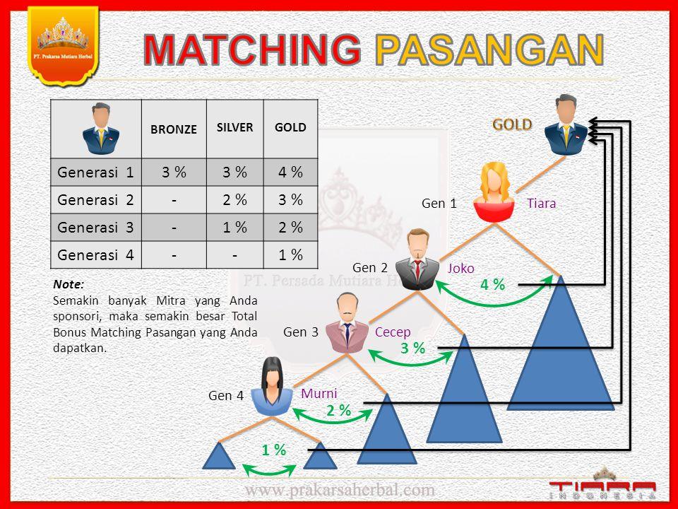 MATCHING PASANGAN Generasi 1 3 % 4 % Generasi 2 - 2 % Generasi 3 1 %