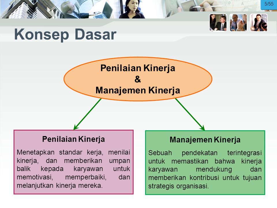 Konsep Dasar & Penilaian Kinerja Manajemen Kinerja