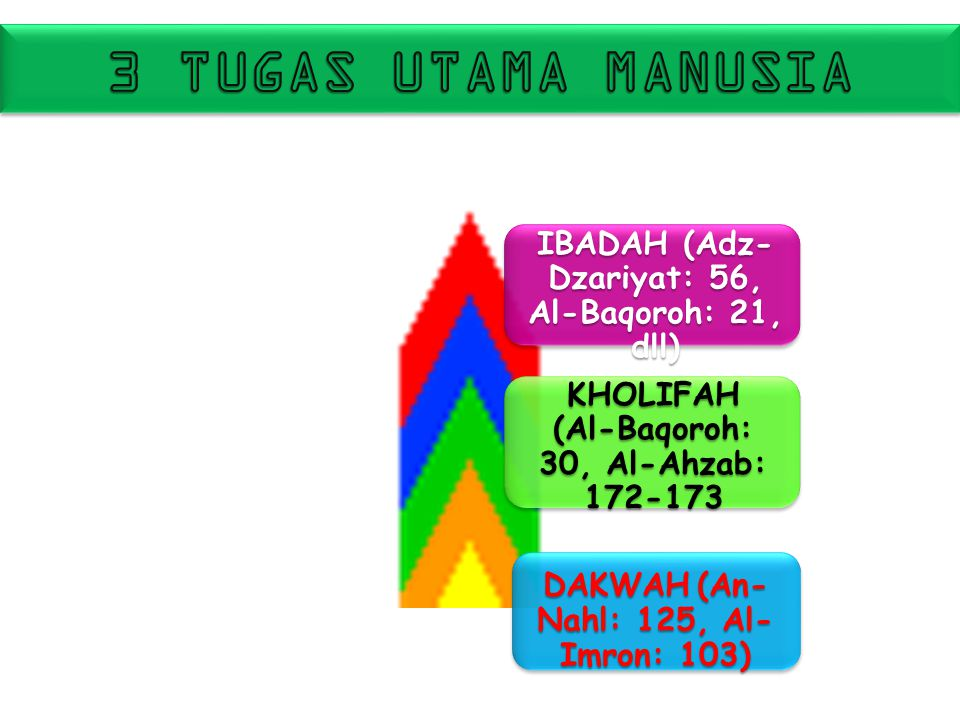 3 TUGAS UTAMA MANUSIA IBADAH (Adz-Dzariyat: 56, Al-Baqoroh: 21, dll)