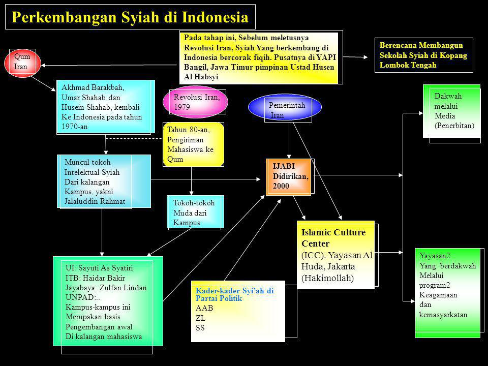 Perkembangan Syiah di Indonesia
