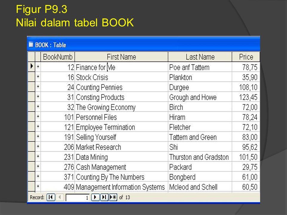Figur P9.3 Nilai dalam tabel BOOK
