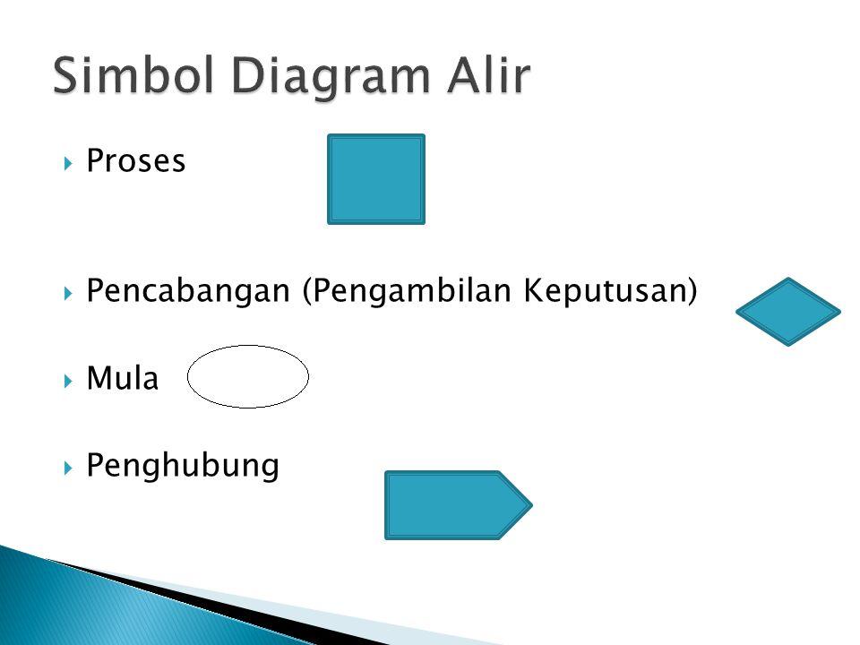 Simbol Diagram Alir Proses Pencabangan (Pengambilan Keputusan) Mulai