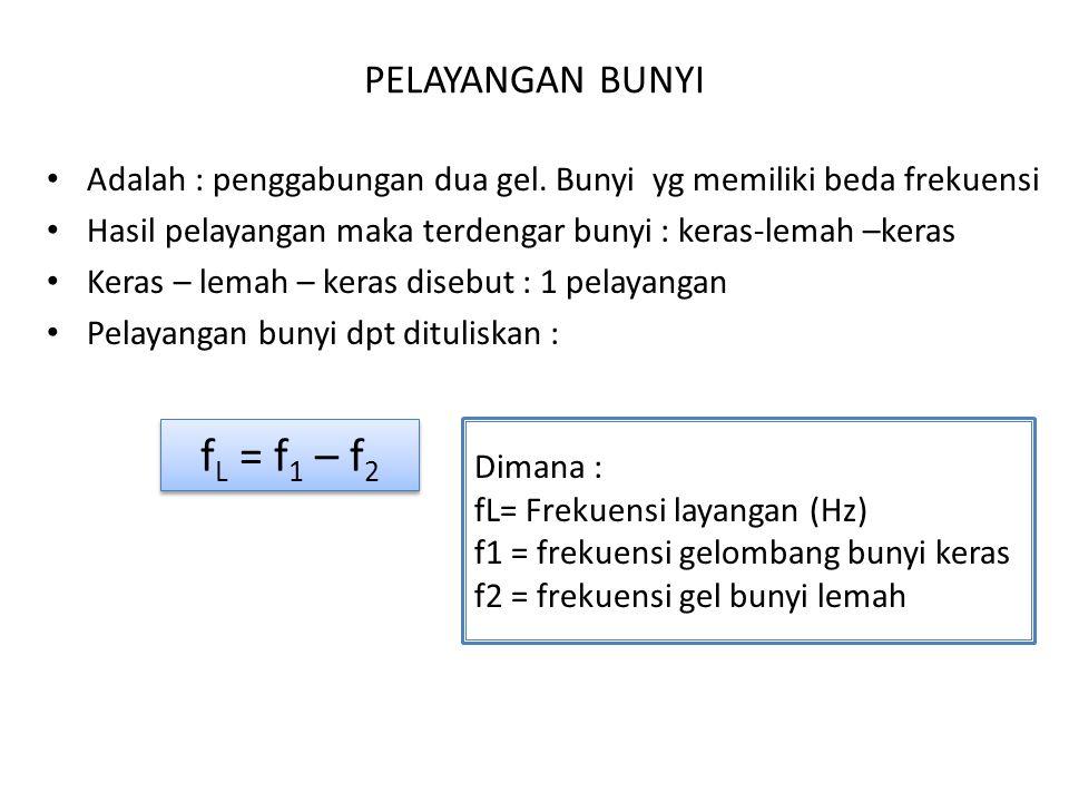 fL = f1 – f2 PELAYANGAN BUNYI