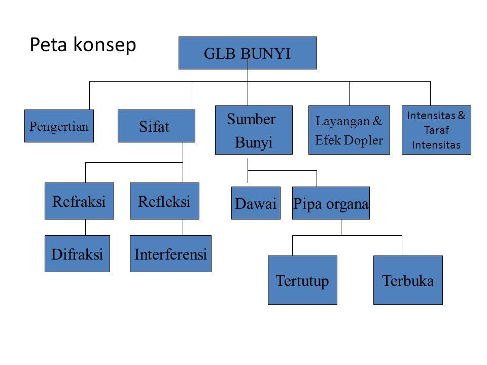 Peta konsep GLB BUNYI Sumber Bunyi Sifat Refraksi Refleksi Dawai