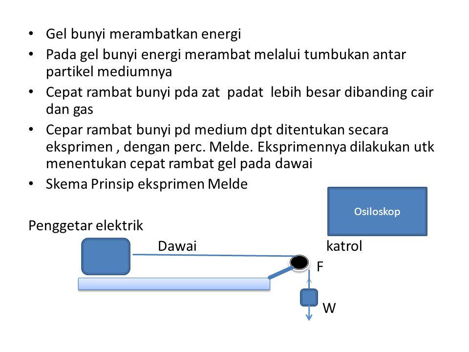 Gel bunyi merambatkan energi