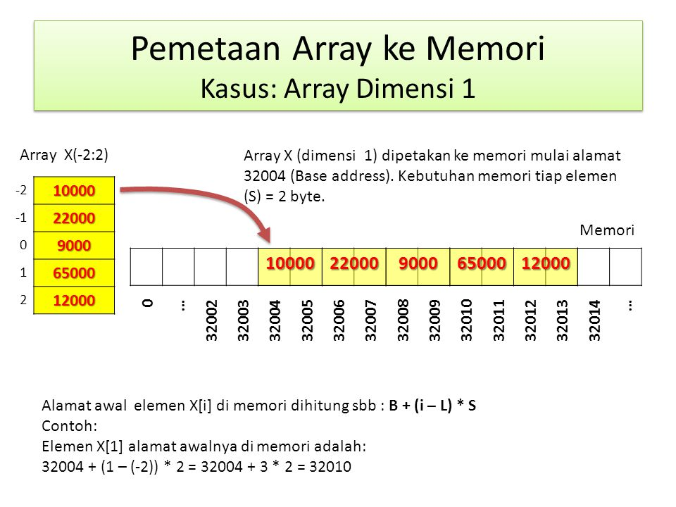 Pemetaan Array ke Memori Kasus: Array Dimensi 1