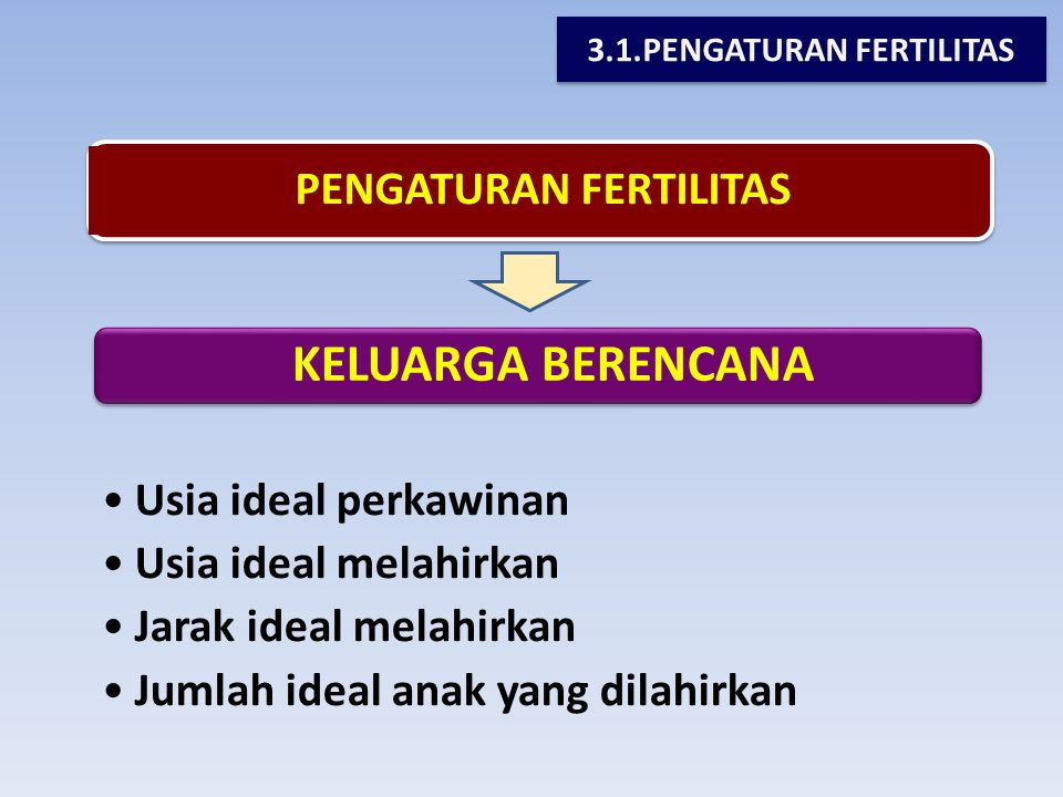 3.1.PENGATURAN FERTILITAS