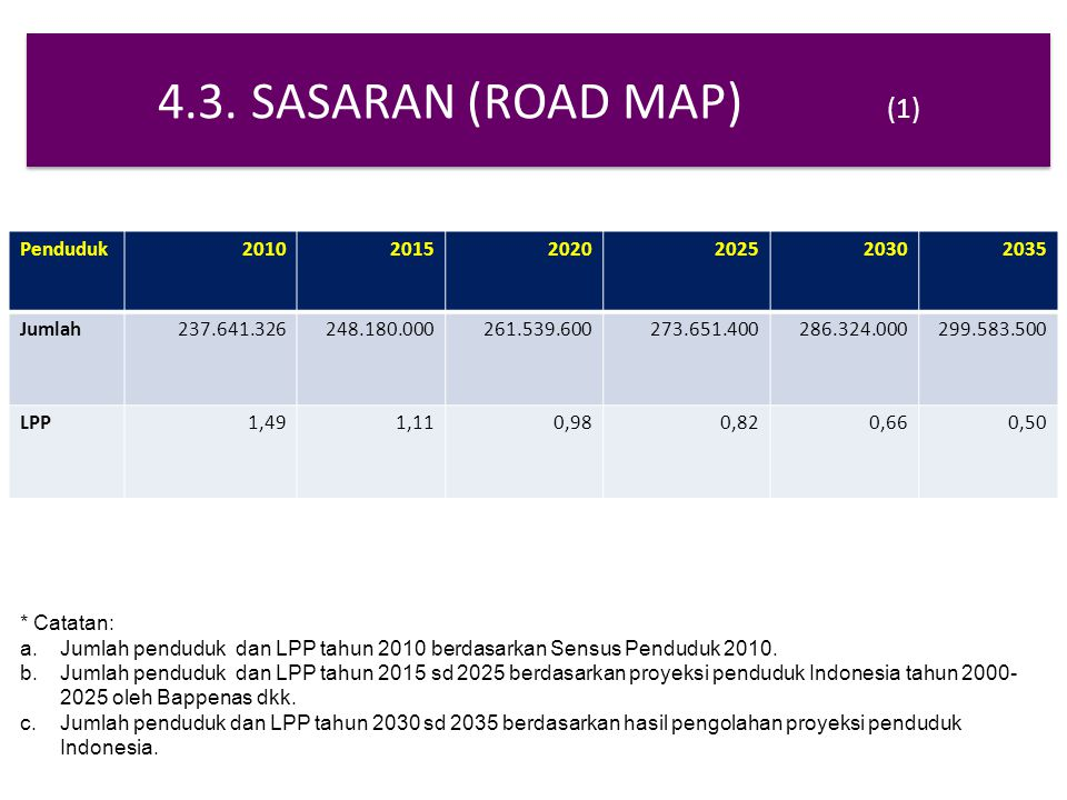 4.3. SASARAN (ROAD MAP) (1) Penduduk