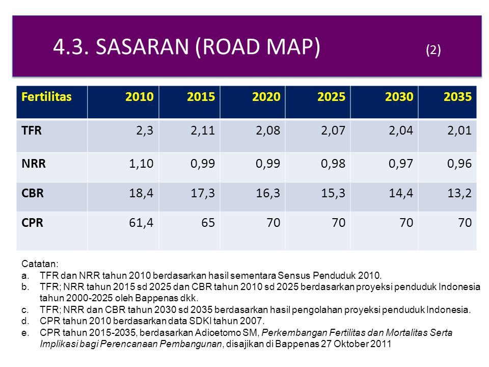 4.3. SASARAN (ROAD MAP) (2) Fertilitas 2010 2015 2020 2025 2030 2035