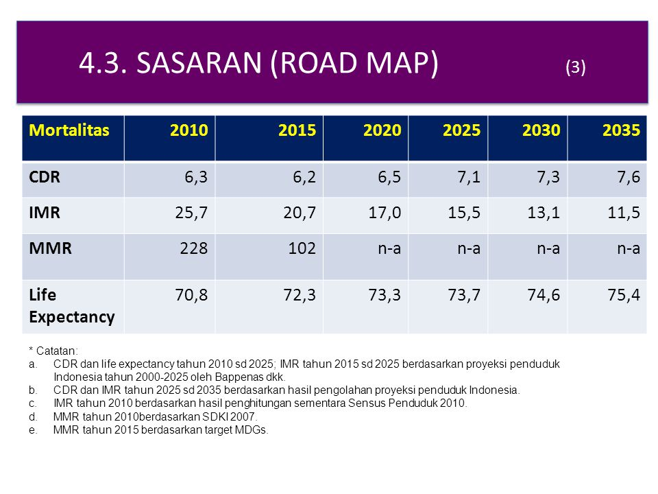 4.3. SASARAN (ROAD MAP) (3) Mortalitas 2010 2015 2020 2025 2030 2035