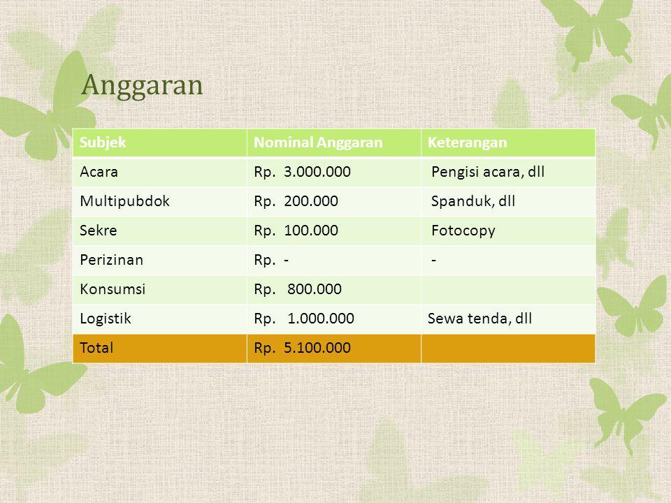 Anggaran Subjek Nominal Anggaran Keterangan Acara Rp. 3.000.000