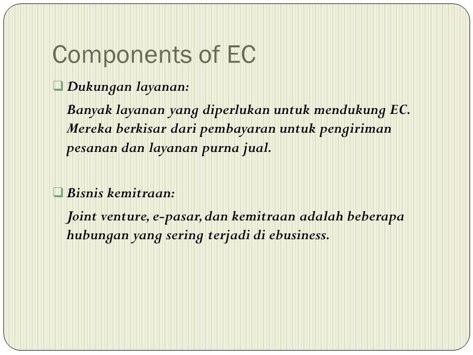 Components of EC Dukungan layanan: