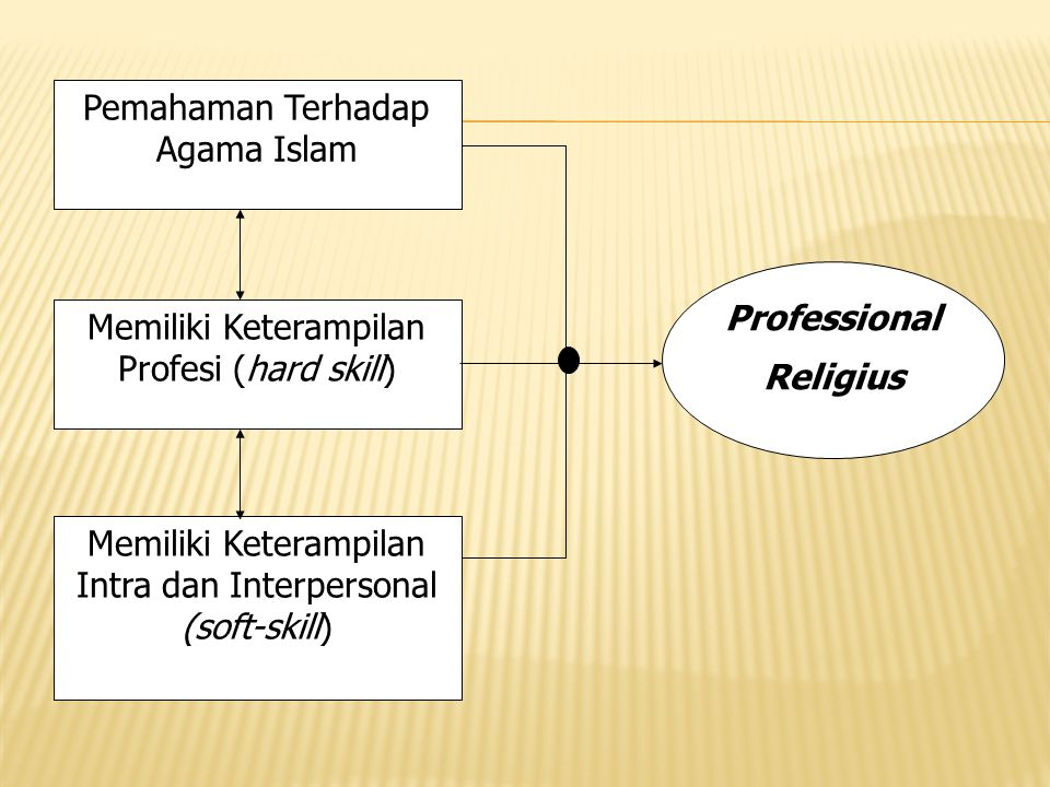 Professional Religius
