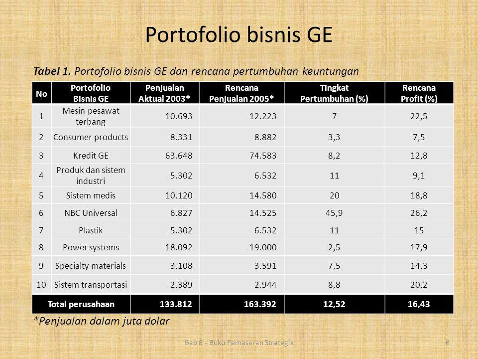Portofolio bisnis GE Tabel 1. Portofolio bisnis GE dan rencana pertumbuhan keuntungan. No. Portofolio.