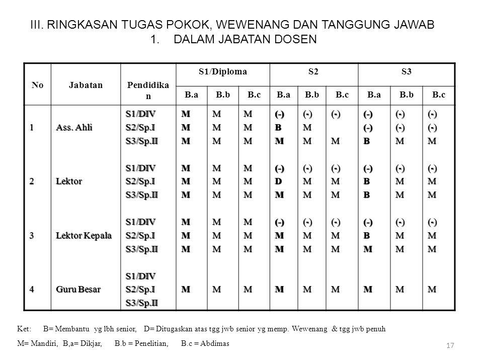 III. RINGKASAN TUGAS POKOK, WEWENANG DAN TANGGUNG JAWAB. 1
