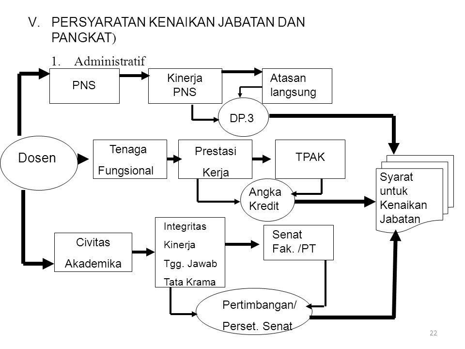 PERSYARATAN KENAIKAN JABATAN DAN PANGKAT) 1. Administratif