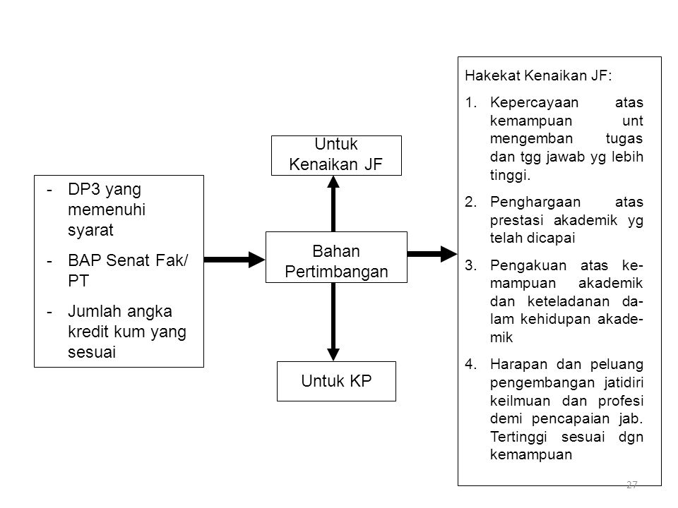 DP3 yang memenuhi syarat