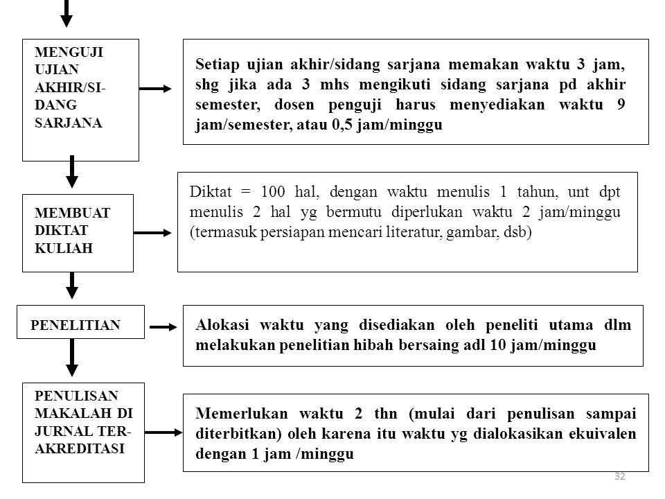 MENGUJI UJIAN AKHIR/SI-DANG SARJANA