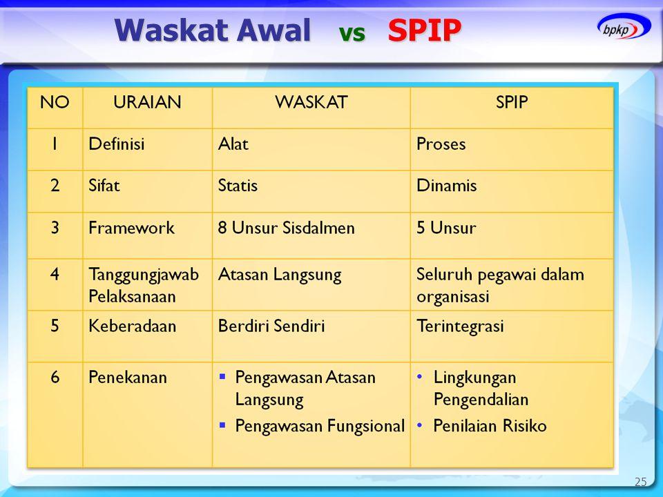 Waskat Awal vs SPIP 25 25 25