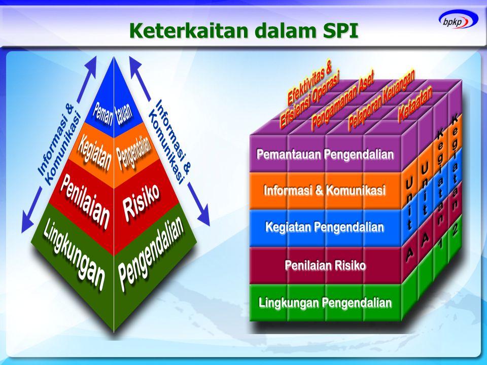 Keterkaitan dalam SPI 27