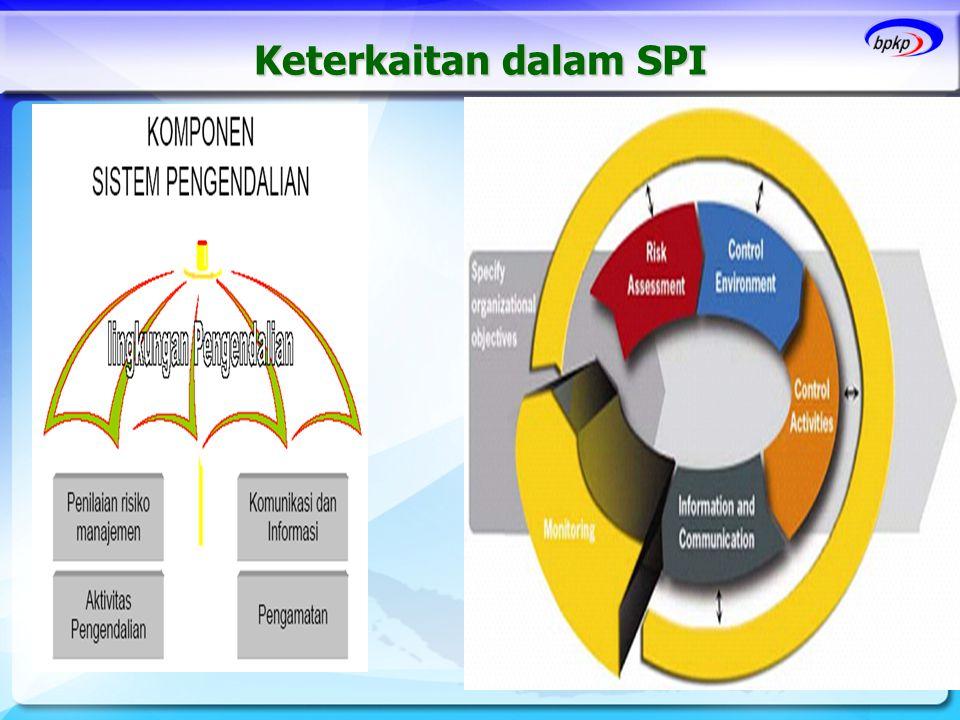 Keterkaitan dalam SPI 28