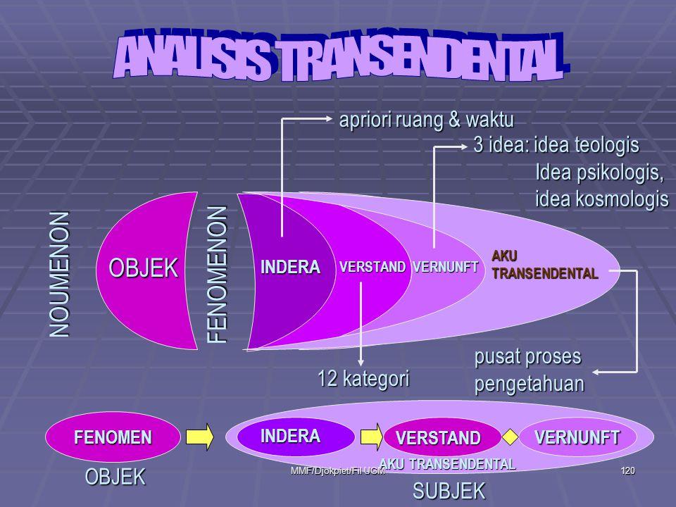 ANALISIS TRANSENDENTAL
