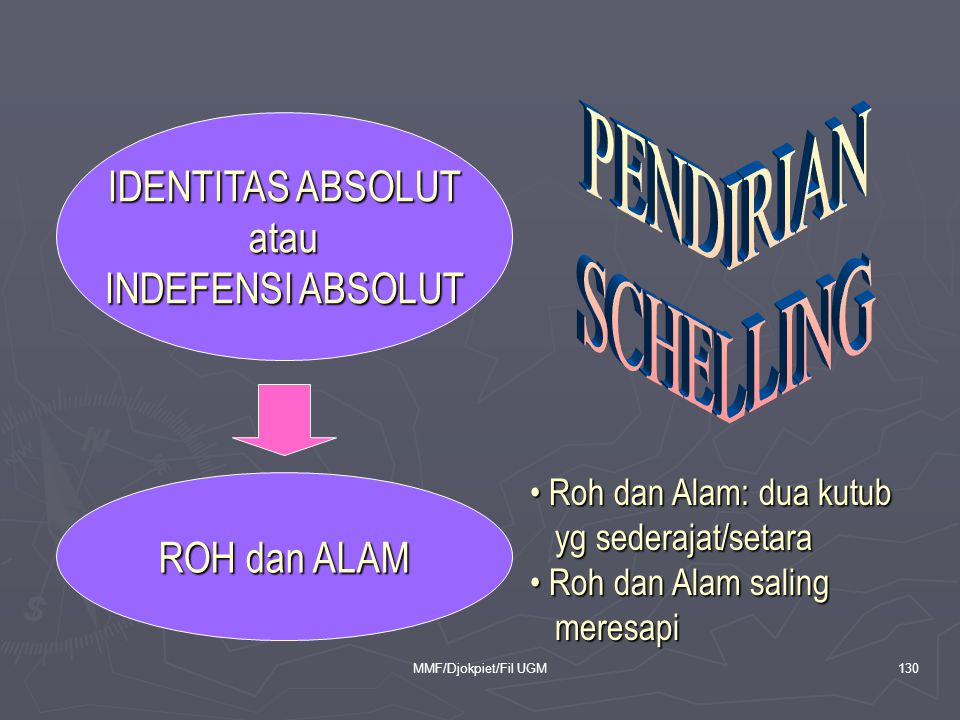 PENDIRIAN SCHELLING IDENTITAS ABSOLUT atau INDEFENSI ABSOLUT