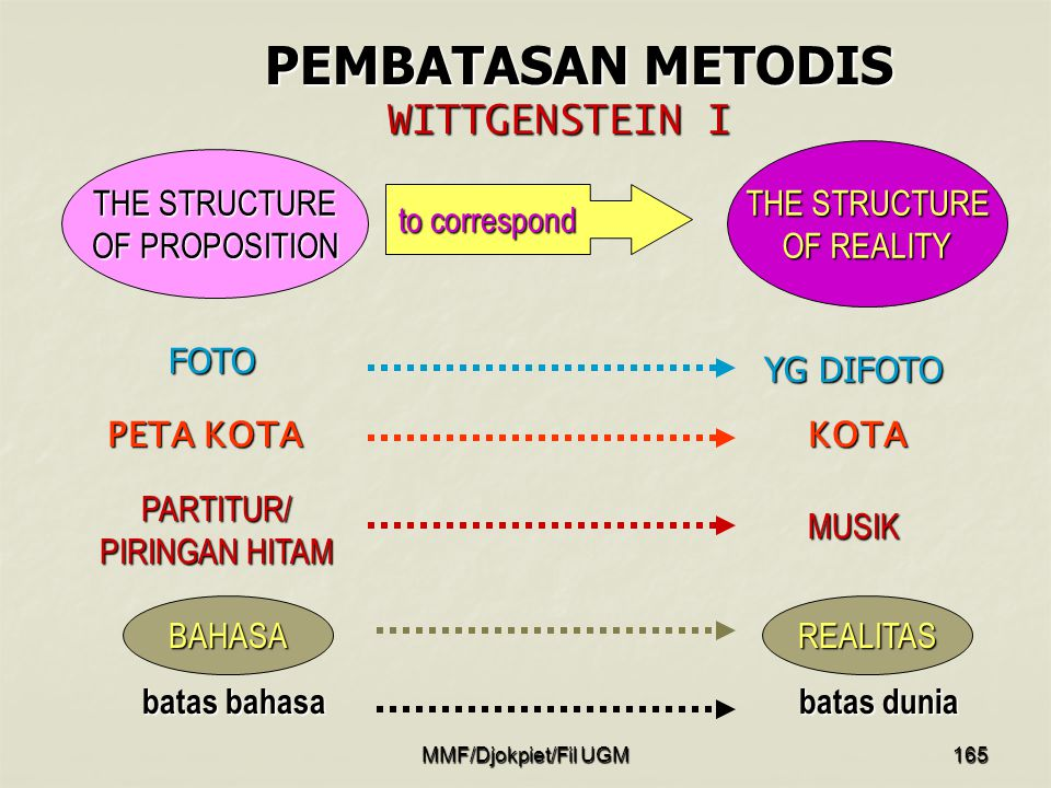 PEMBATASAN METODIS WITTGENSTEIN I THE STRUCTURE OF REALITY