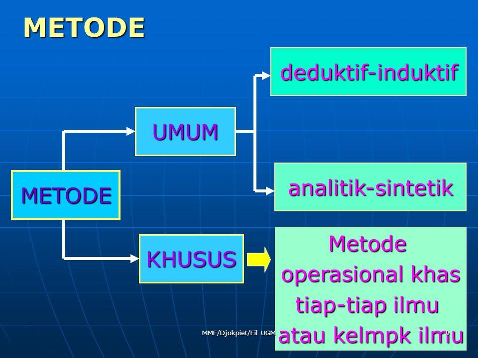 METODE deduktif-induktif UMUM analitik-sintetik METODE Metode KHUSUS