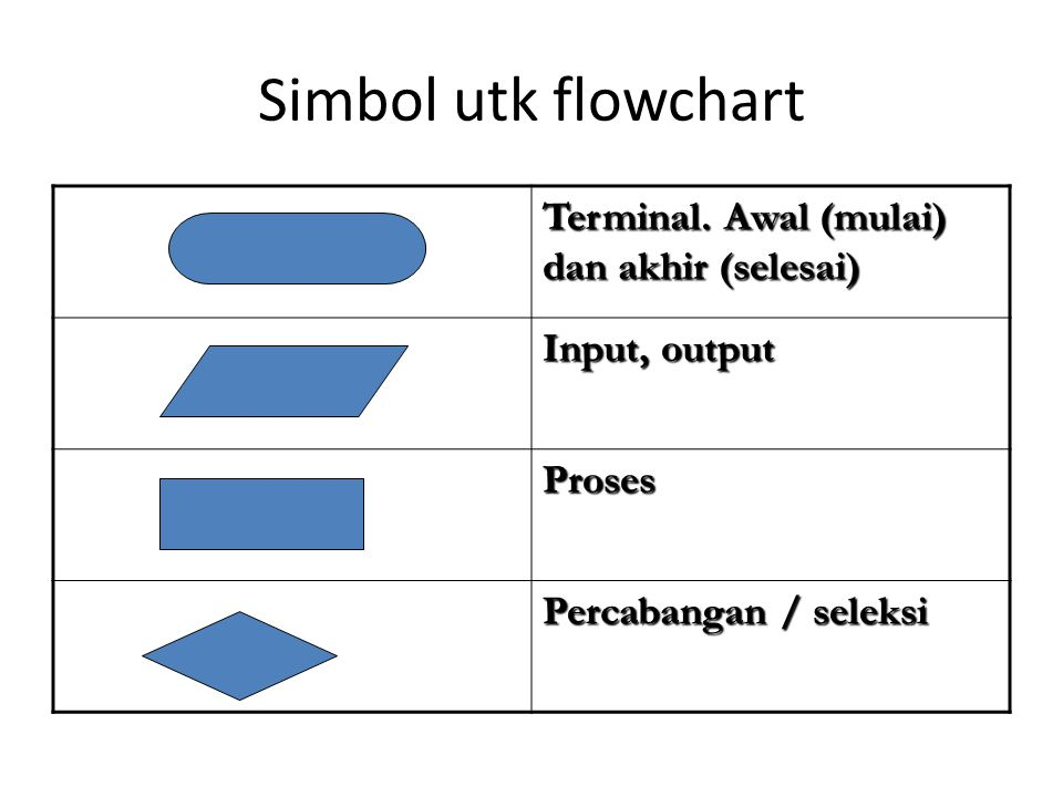 Simbol utk flowchart Terminal. Awal (mulai) dan akhir (selesai)