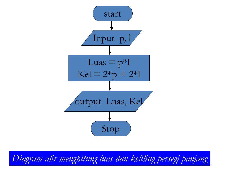 start Input p, l. Luas = p*l. Kel = 2*p + 2*l.
