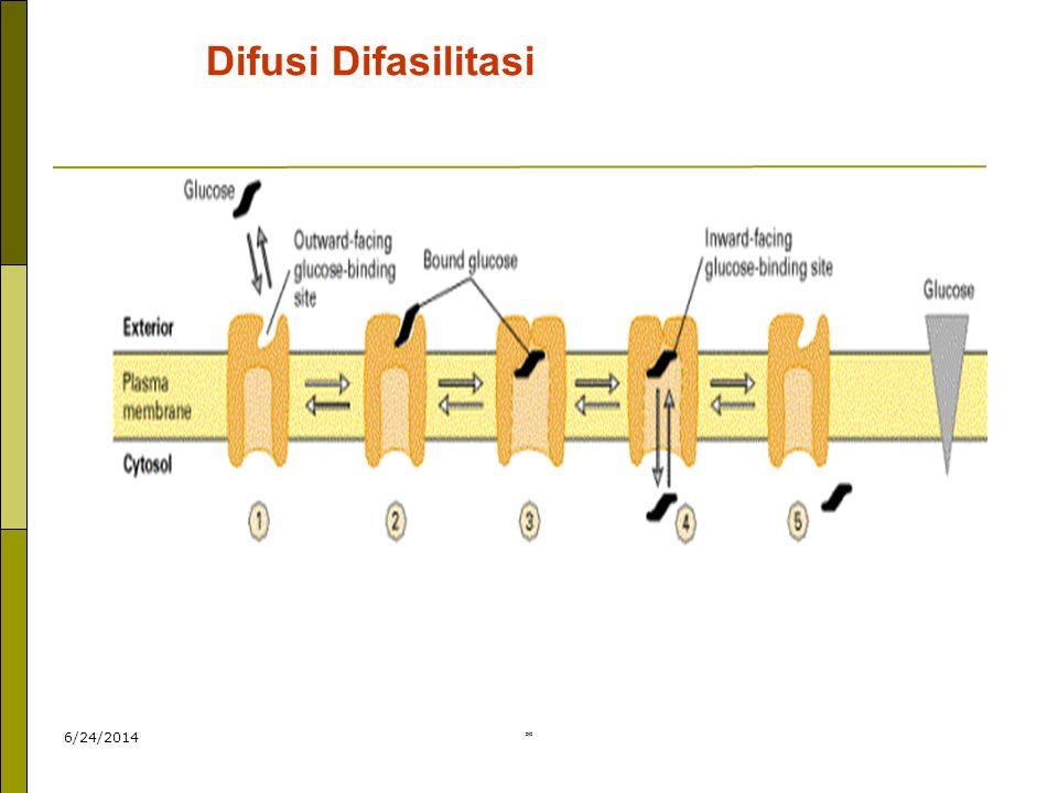 Difusi Difasilitasi 4/3/2017 *
