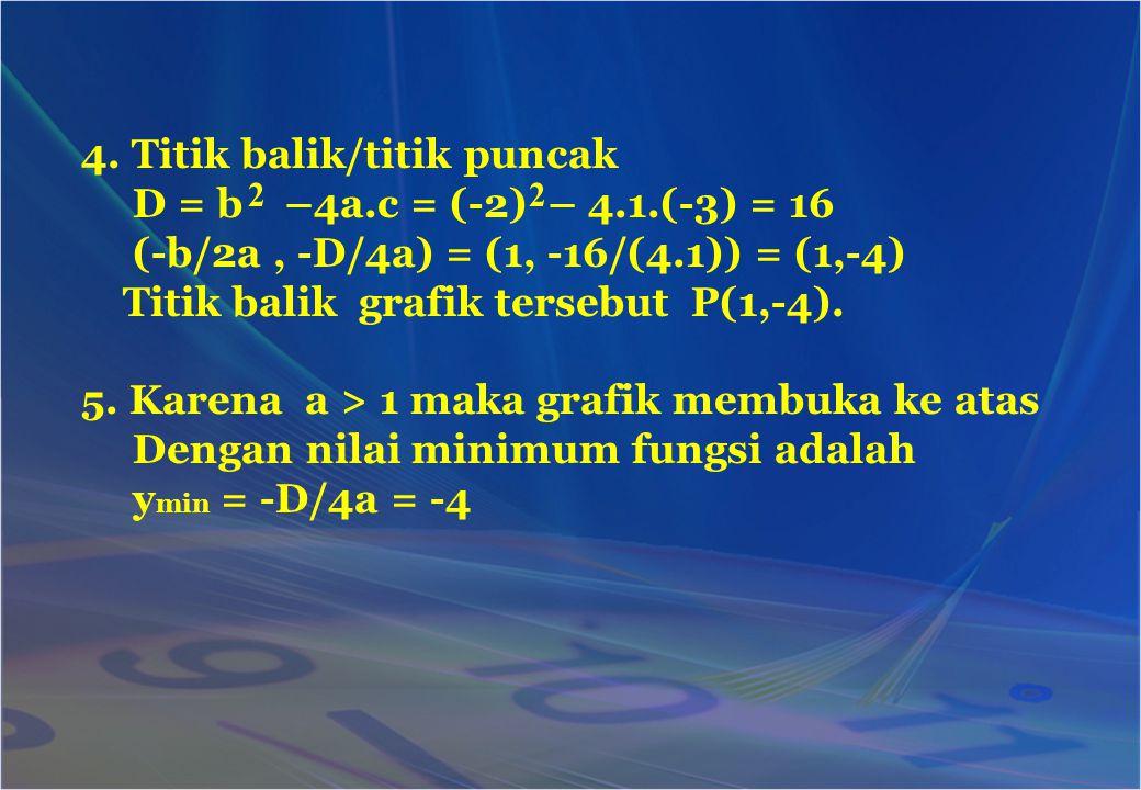 4. Titik balik/titik puncak D = b –4a.c = (-2) – 4.1.(-3) = 16