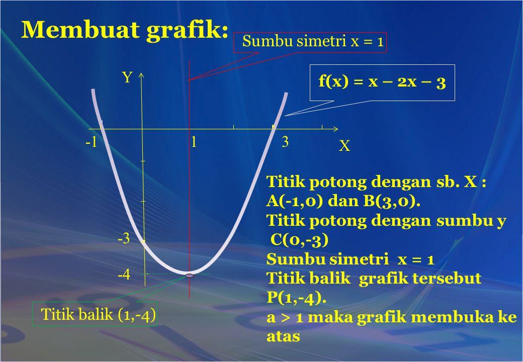 Membuat grafik: Sumbu simetri x = 1 Y f(x) = x – 2x – 3 -1 1 3 X