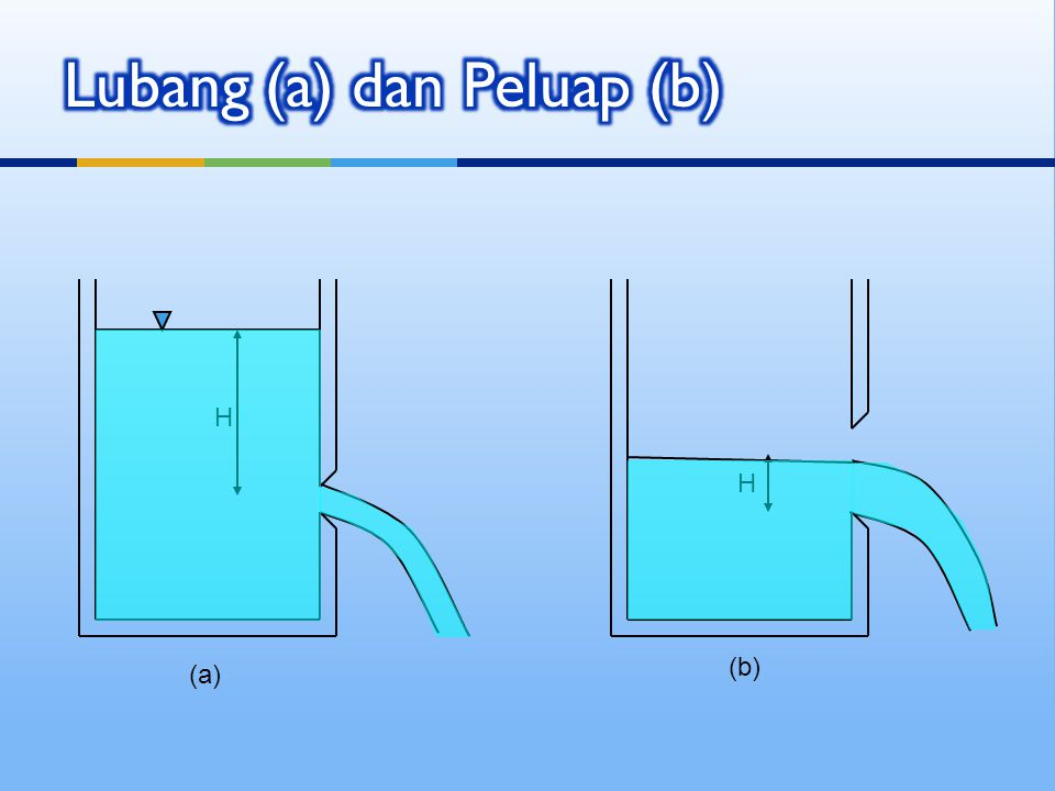 Lubang (a) dan Peluap (b)
