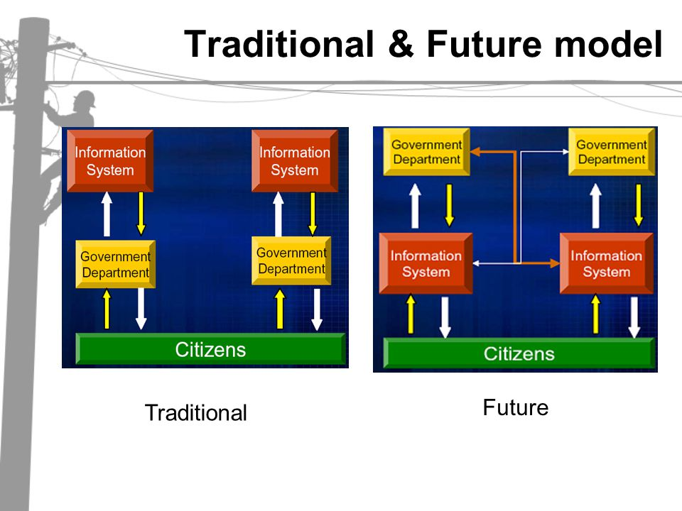Traditional & Future model