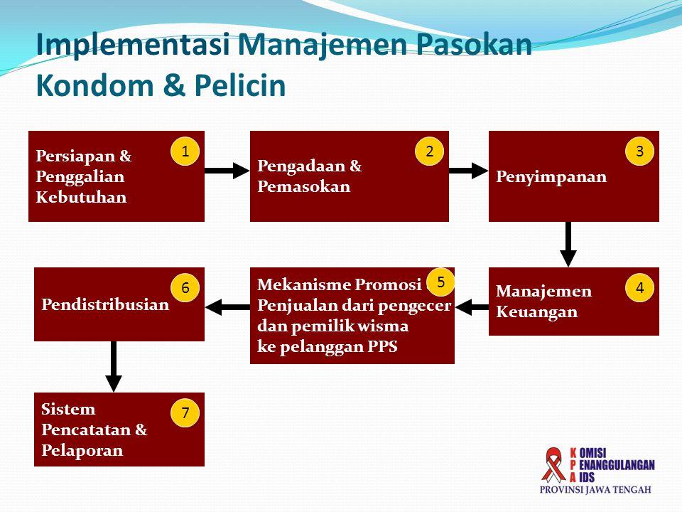 Implementasi Manajemen Pasokan Kondom & Pelicin