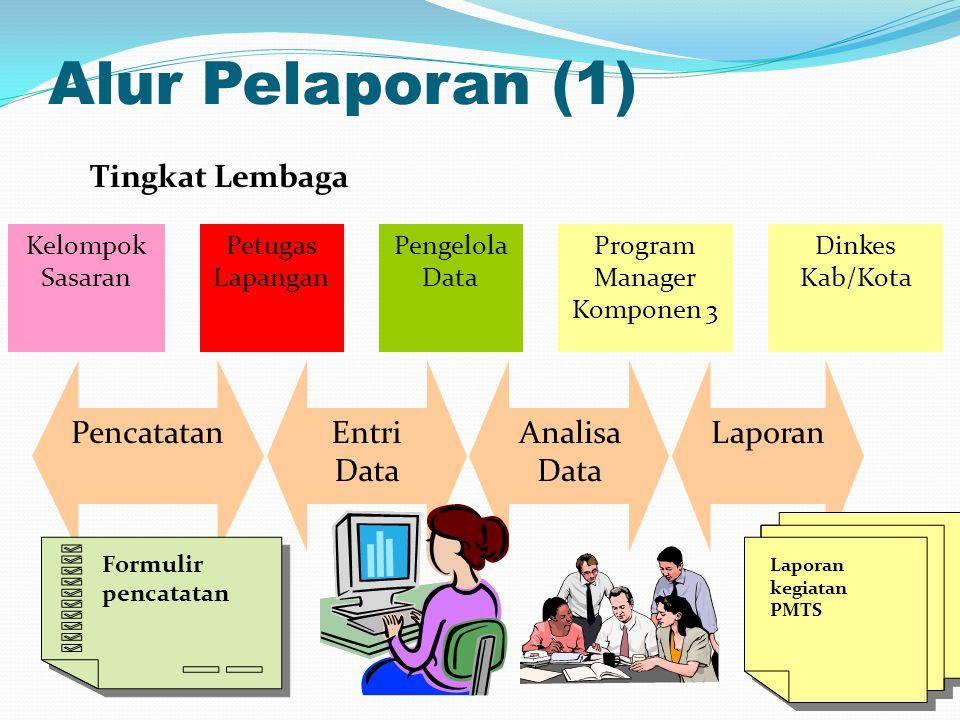 Program Manager Komponen 3
