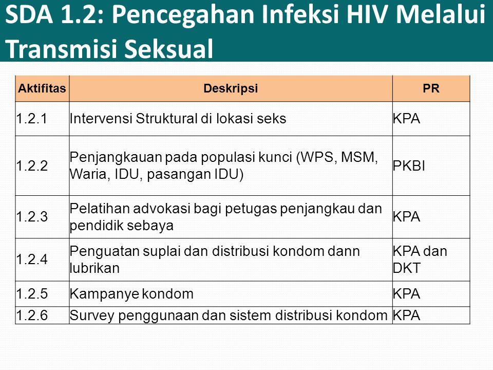 SDA 1.2: Pencegahan Infeksi HIV Melalui Transmisi Seksual