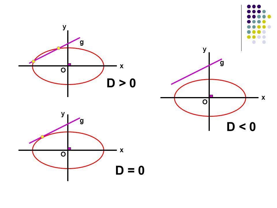 y g y g x O D > 0 x O y g D < 0 x O D = 0