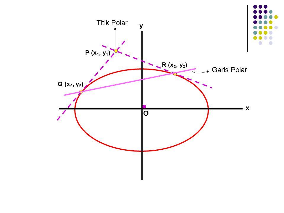 Titik Polar y P (x1, y1) R (x3, y3) Garis Polar Q (x2, y2) x O