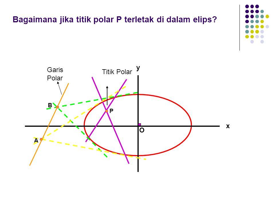 Bagaimana jika titik polar P terletak di dalam elips