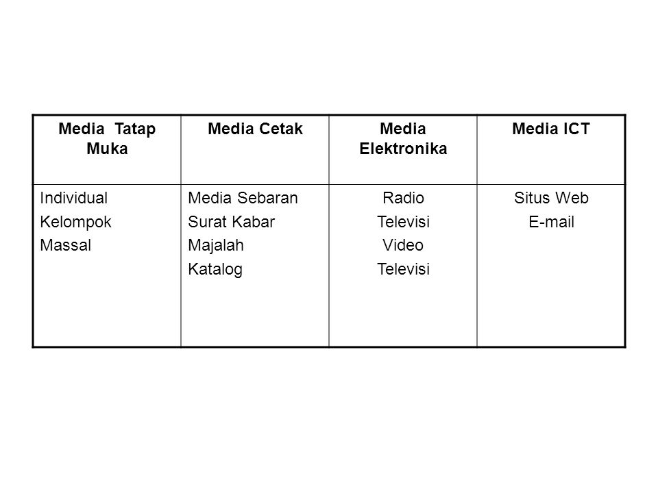 Media Tatap Muka Media Cetak. Media Elektronika. Media ICT. Individual. Kelompok. Massal. Media Sebaran.
