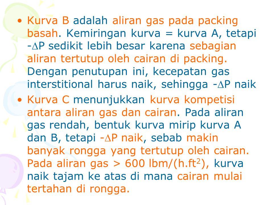 Kurva B adalah aliran gas pada packing basah
